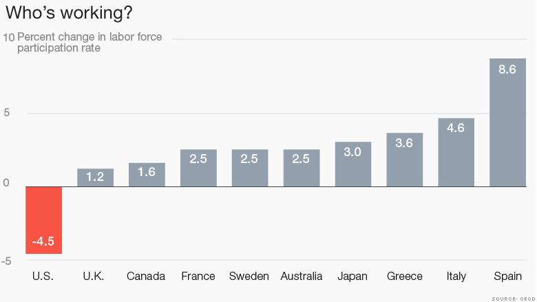 chart labor force participation