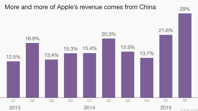 chart revenue china