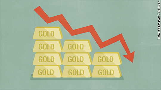 Gold price plummets to almost 6-year low