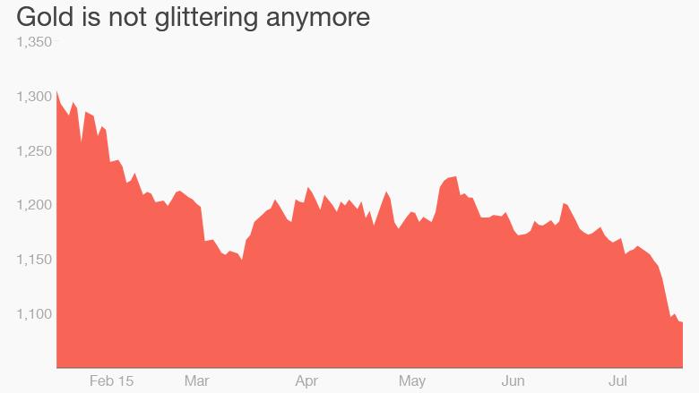 gold prices slump