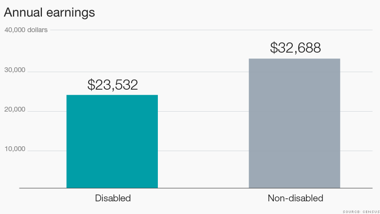 disabled worker earnings