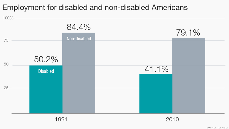 disabled worker employment