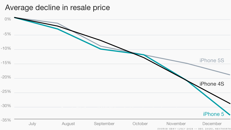iphone declining prices