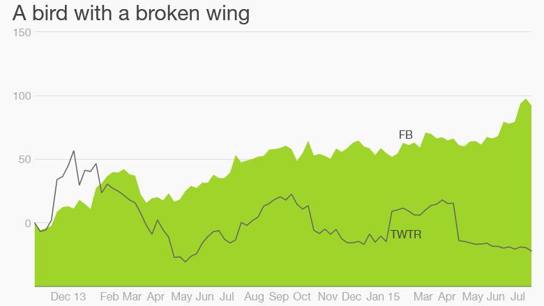 twitter facebook stocks