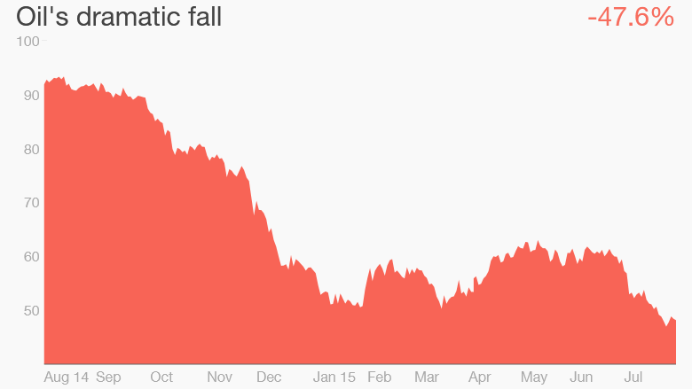 oil price fall july 2014 to july 2015