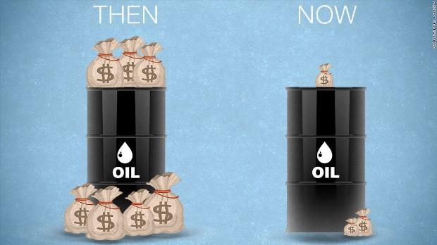 Exxon and Chevron profits are down over 50%