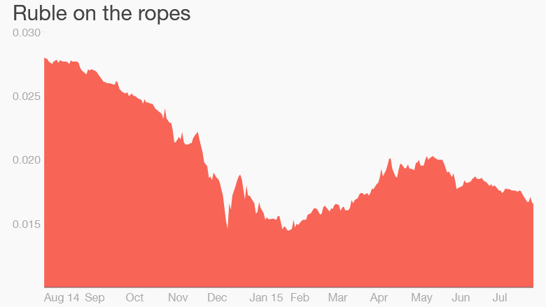 ruble dollar one year