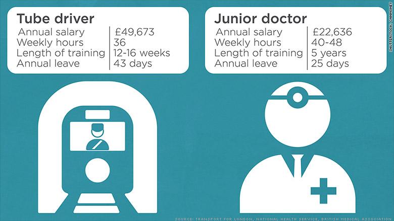 tube driver vs junior doctor