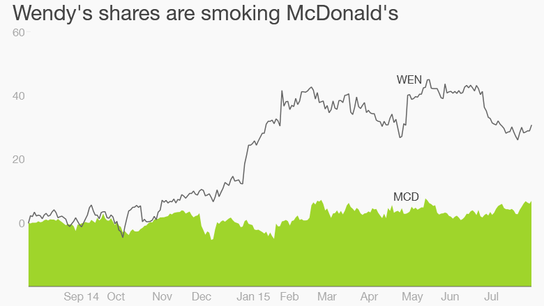 Wendys vs McDonalds