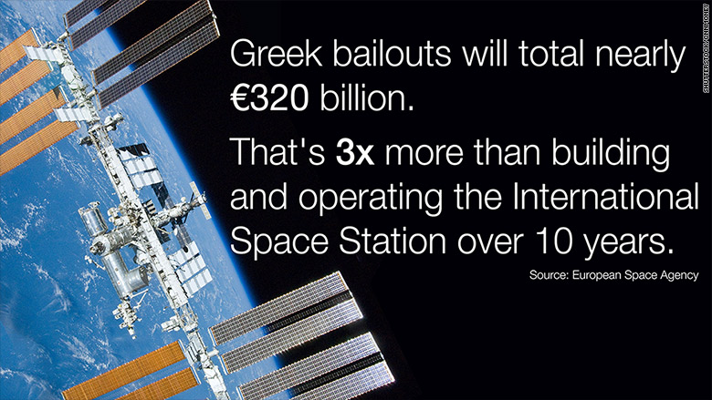 ISS Costs Greece