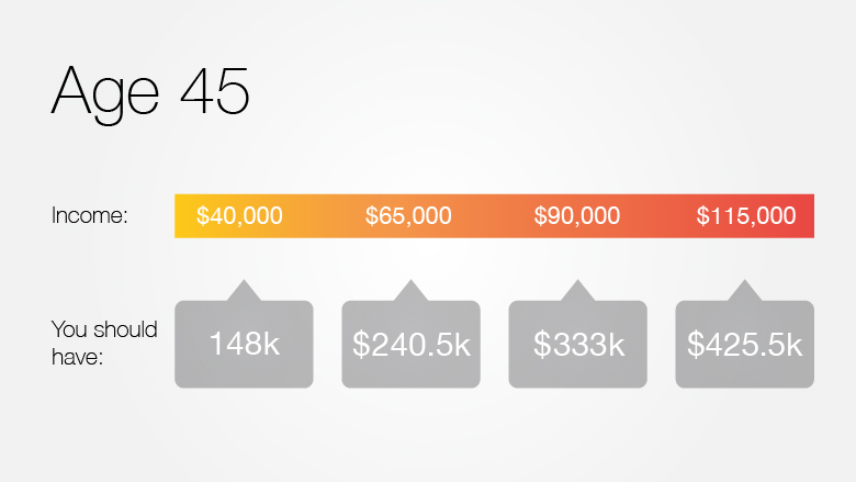 how much can you contribute to a 401k each year