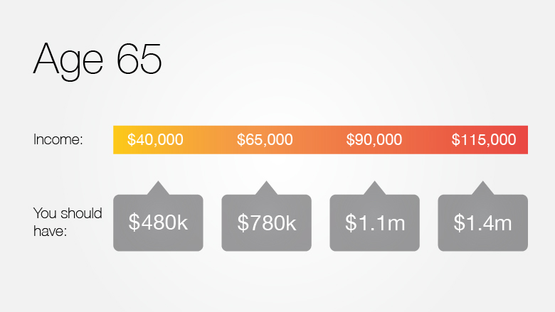 How Much Should You Have Saved for Retirement by 30 40 50 - oukas info