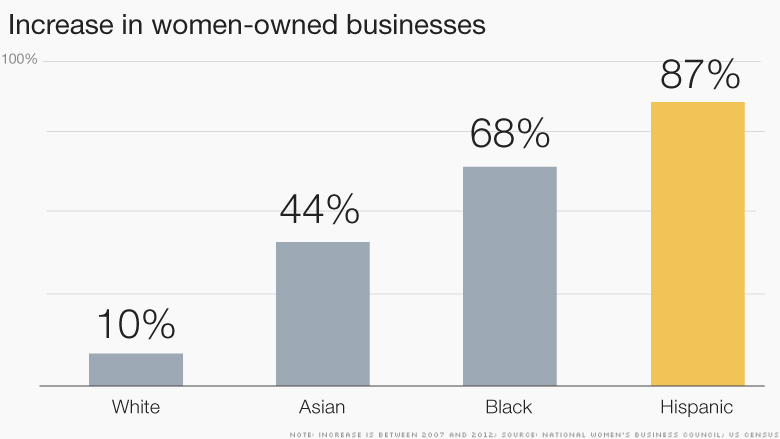 Chart women owned businesses new