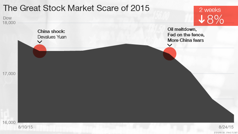 stock market great scare