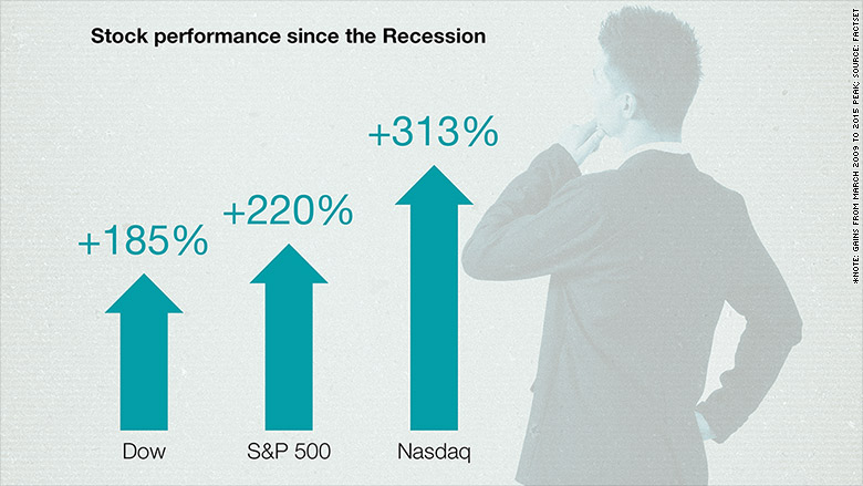 market good bad since recession