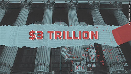 Record $3 trillion wiped out from stock markets