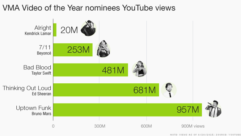 vma videos youtube views