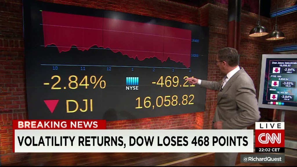 Dow falls 470 details on more China fears