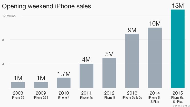 iphone 6s opening weekend sales