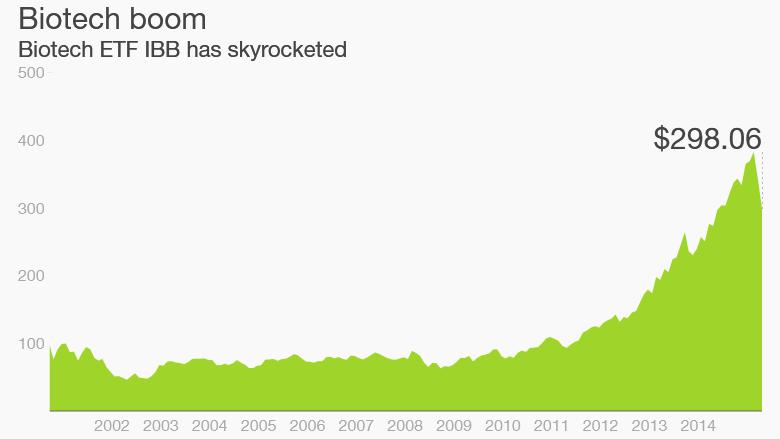 biotech boom