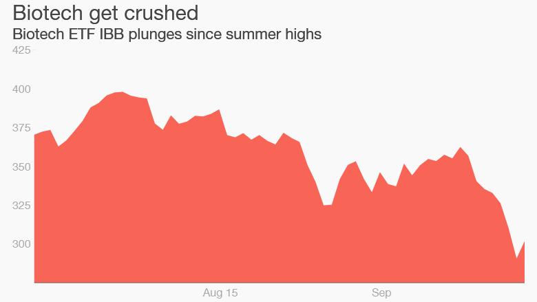 biotech stocks fall
