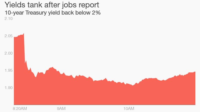 jobs report bond yields