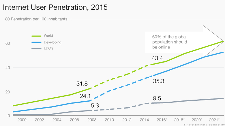 chart internet user penetration