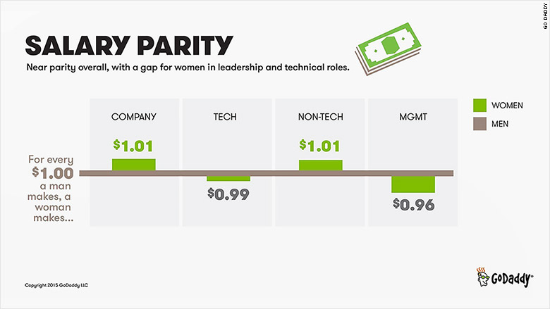 godaddy salary parity