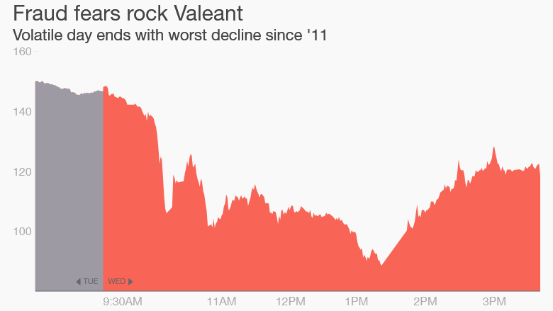 Valeant stock drop fraud 2