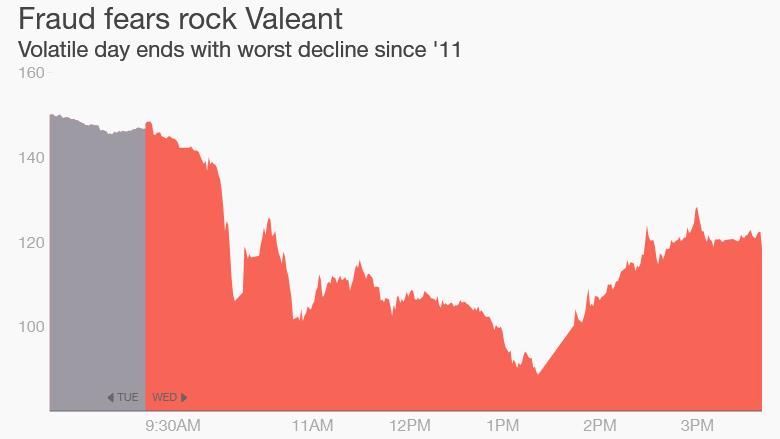 Valeant stock drop fraud 2