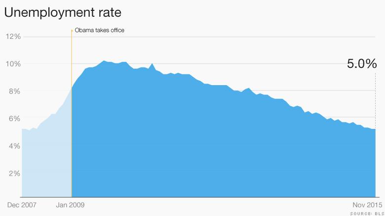 obama economy unemployment 2015