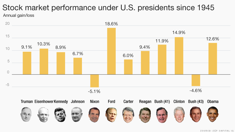 stock market performance US