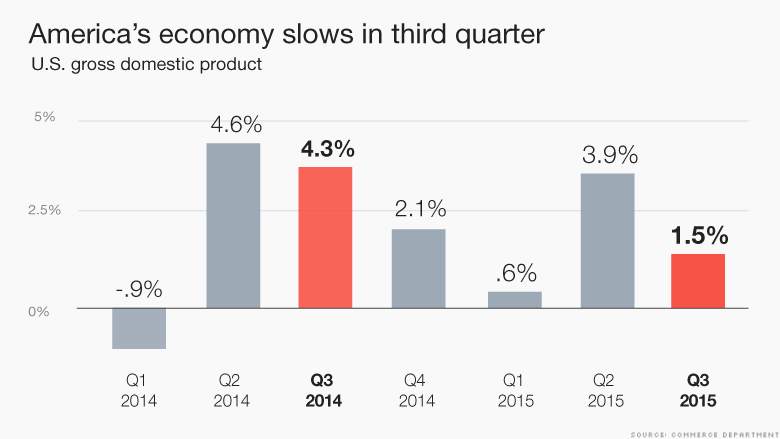 us gdp slows q3