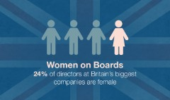 No more all-male boards in UK top companies