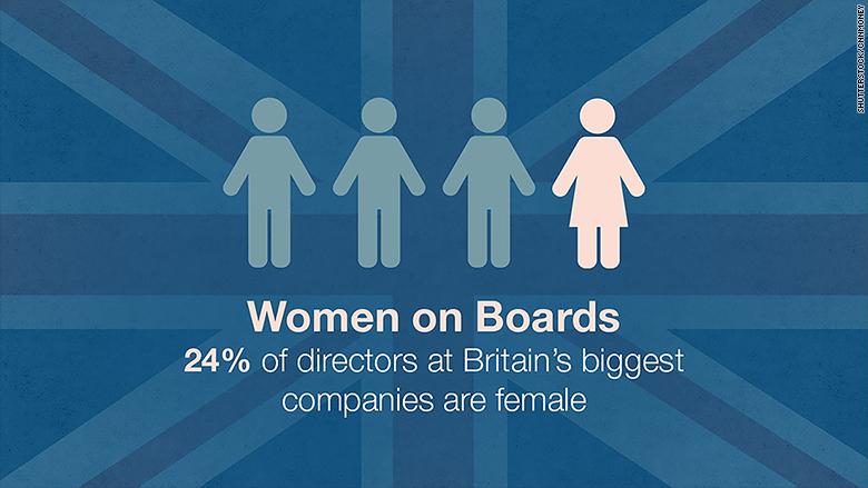 women as board members gender equality