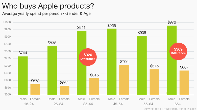 who buys apple products