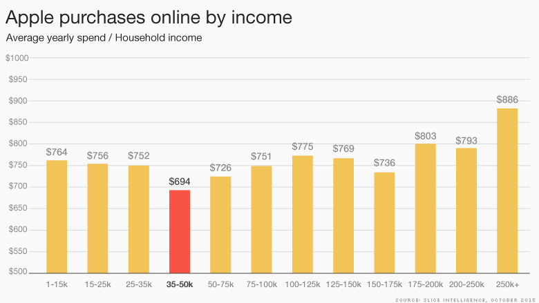 apple purchases by income
