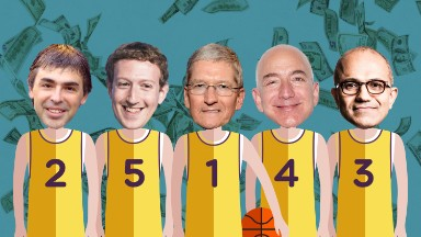 Tech's top five now worth more than $3 trillion