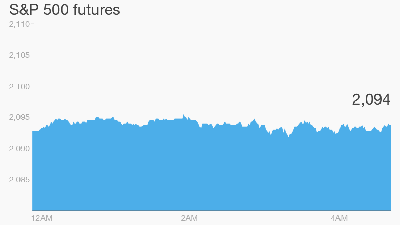 premarket trading stocks futures