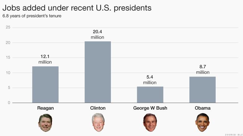 Jobs added under recent US presidents