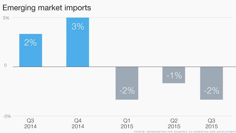 chart emerging markets