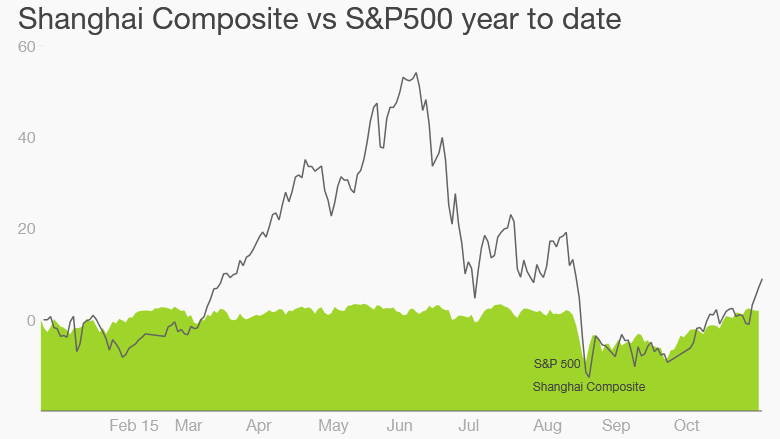 shcomp vs sp500 11/9/16
