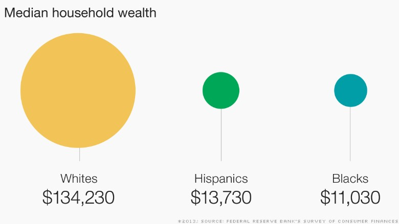 race reality chart median household wealth