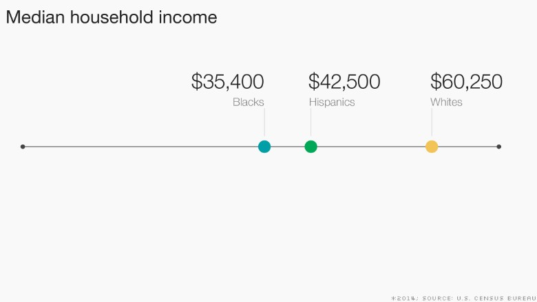 race reality chart median household income