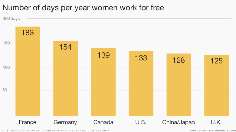 gender pay gap 2015 days for free