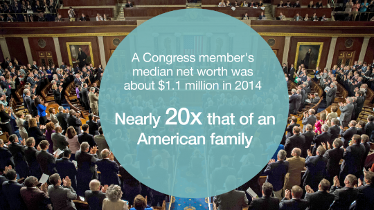 The massive wealth divide in Congress
