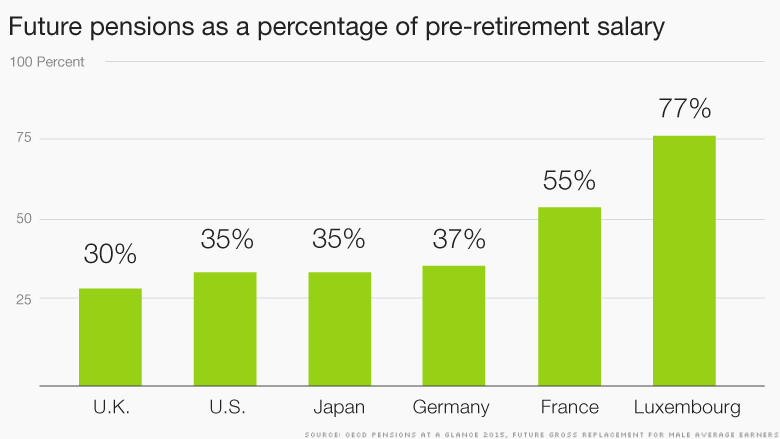 chart-future pensions preretirement