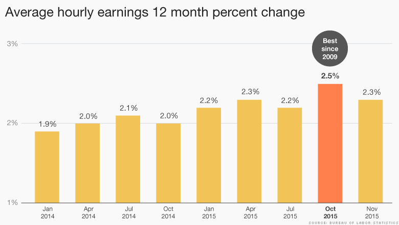 chart wage growth 2014-2015