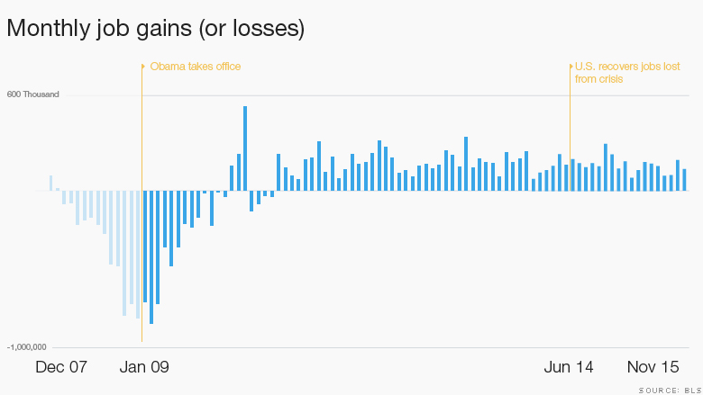 obama economy job growth december hed