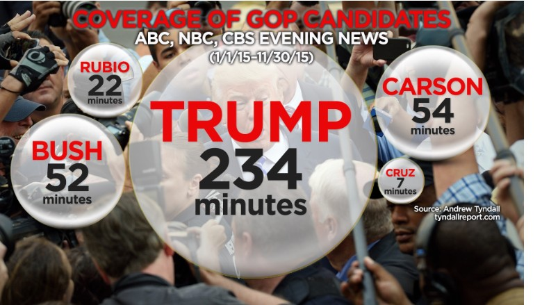 trump network news coverage